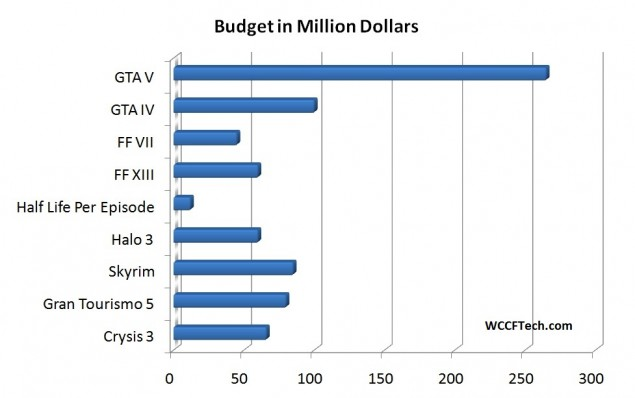 Game Budget