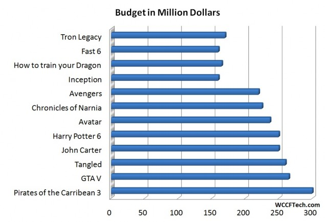 Movie-Budget